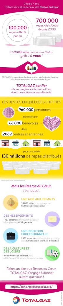 J29_infographie_totalgaz_resto_du_coeur