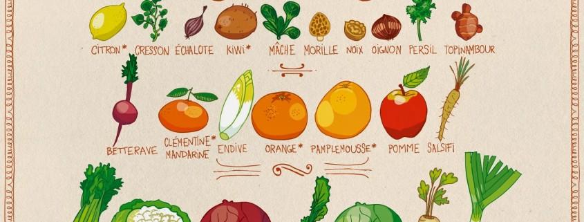 Recette de saison, fruits et légumes de mars