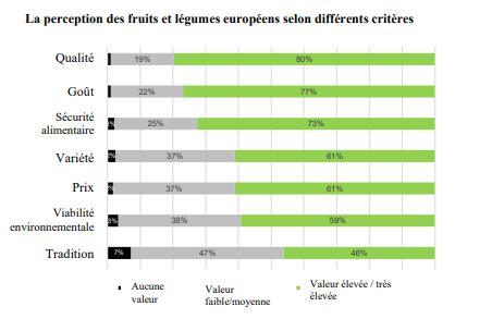 Eurobaromètre 2019 sur les fruits et légumes européens